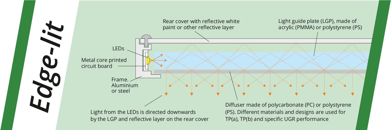 edge-lit led panel light